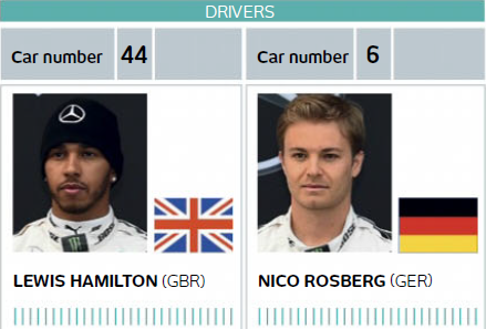Mercedes' Driver stat