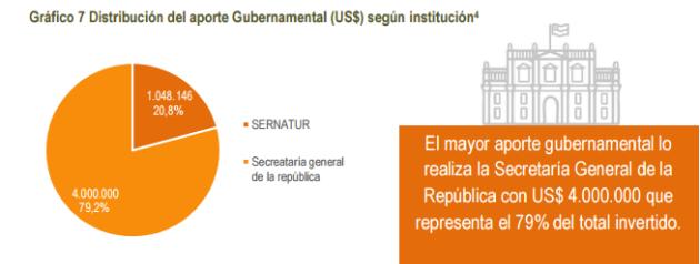 participacion-gubernamental-graficos